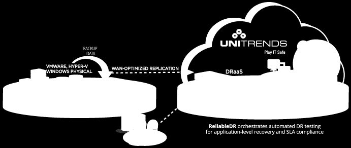 6 Figure 3: Unitrends ReliableDR and Unitrends DRaaS Peace of mind isn t a pre-packaged solution, which is why Unitrends offers flexibility and simplicity for each unique business.