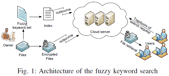 solution is secure and privacy preserving, while correctly realizing the goal of fuzzy keyword search. II.