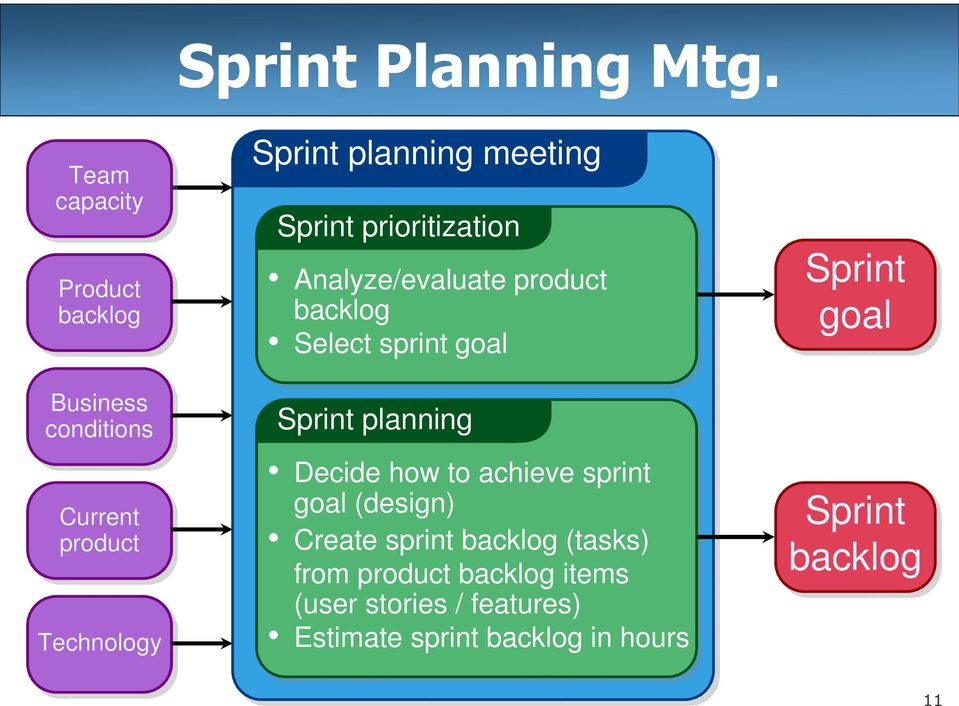 meeting Sprint prioritization Analyze/evaluate product backlog Select sprint goal Sprint planning