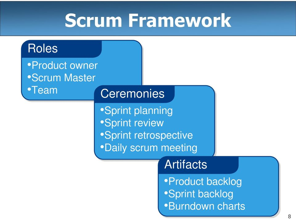 Sprint retrospective Daily scrum meeting