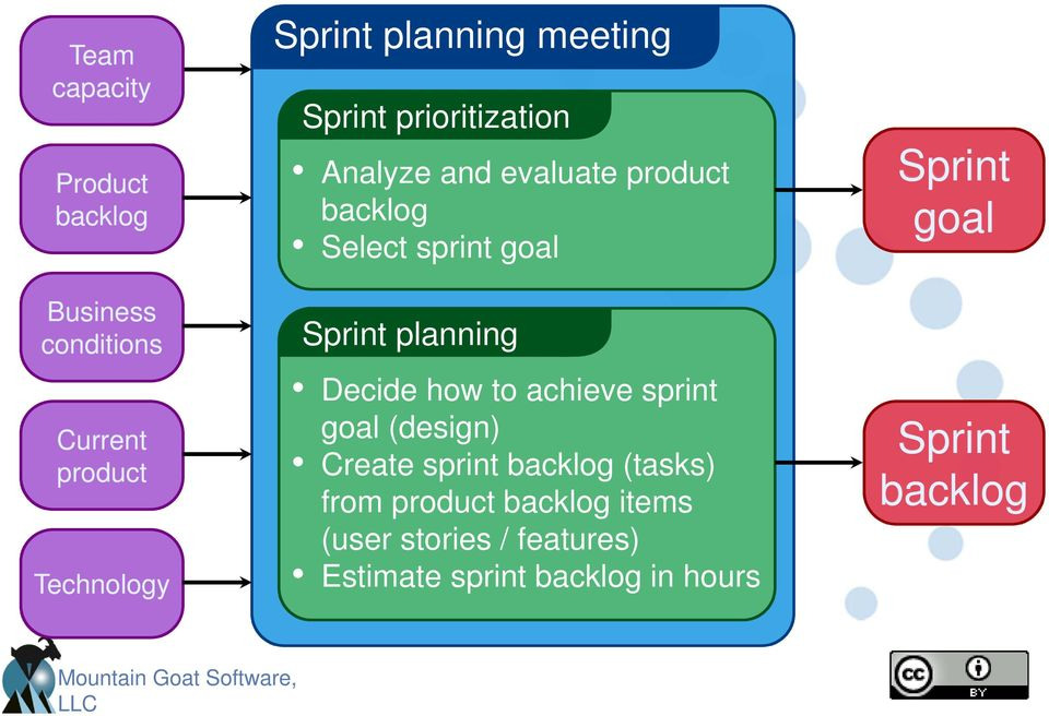planning Decide how to achieve sprint goal (design) Create sprint backlog (tasks) from product