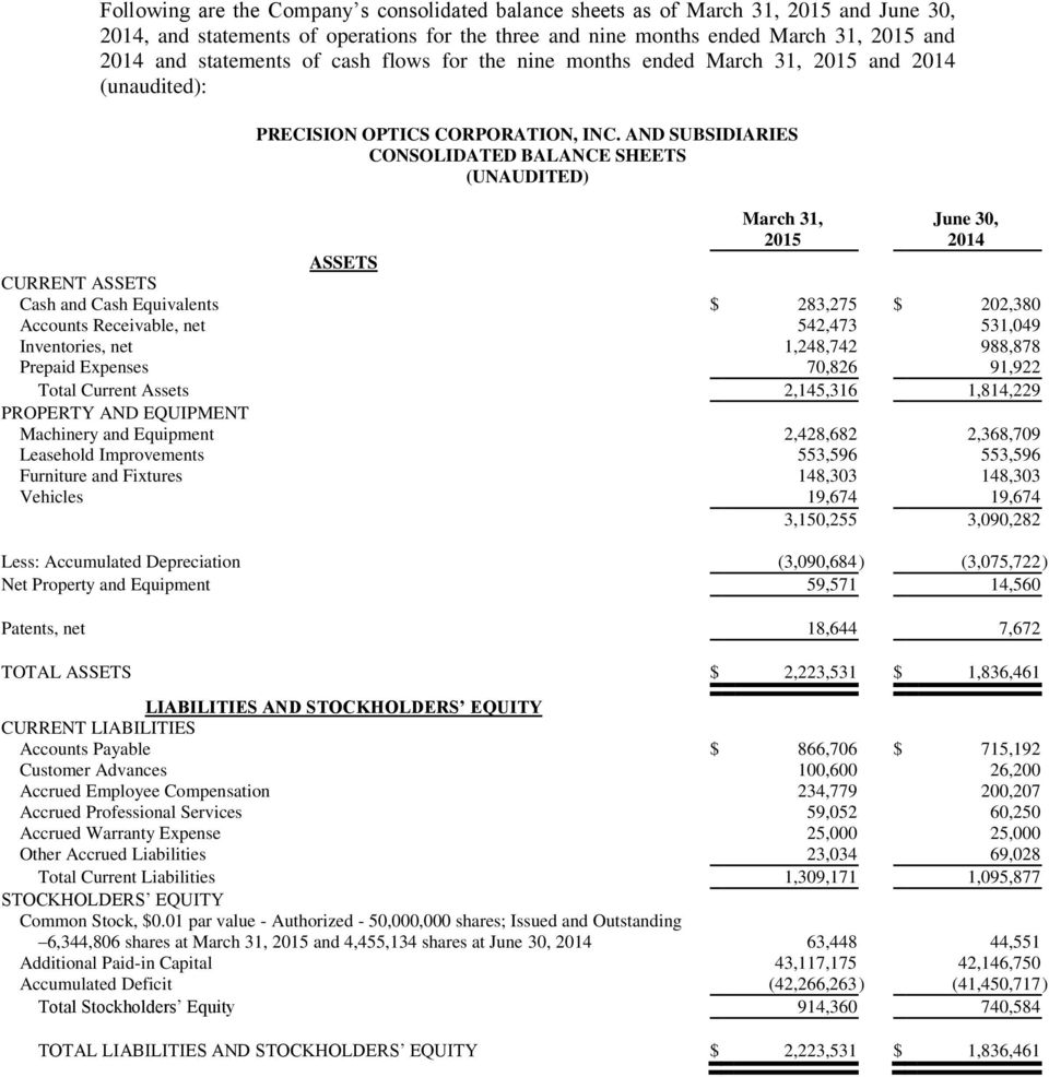 AND SUBSIDIARIES CONSOLIDATED BALANCE SHEETS March 31, 2015 June 30, 2014 ASSETS CURRENT ASSETS 283,275 Accounts Receivable, net 542,473 531,049 Inventories, net 1,248,742 988,878 Prepaid Expenses