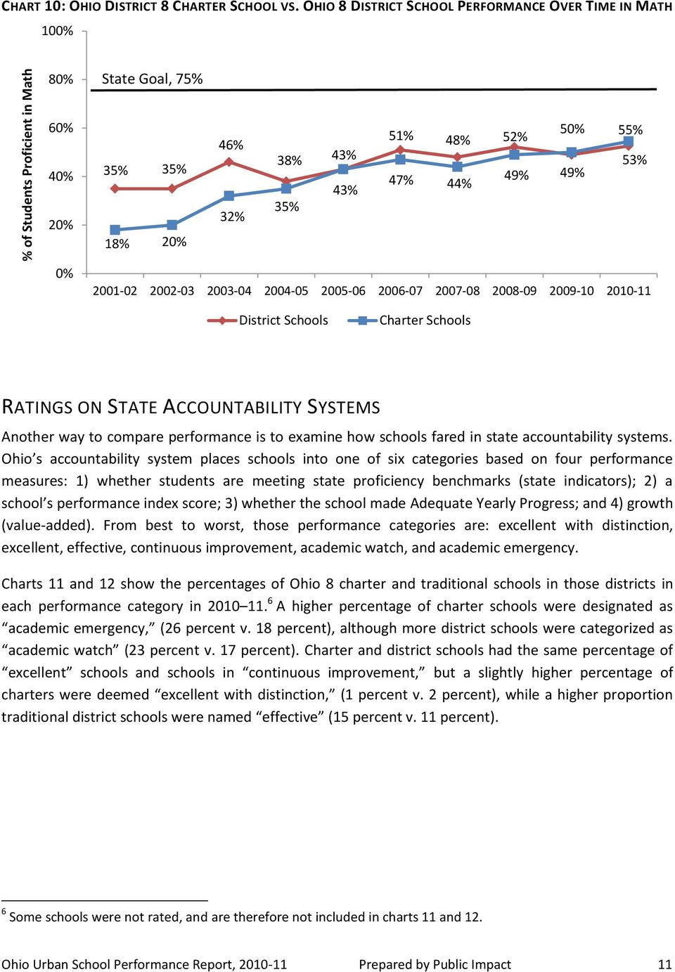 2004-05 2005-06 2006-07 2007-08 2008-09 2009-10 2010-11 RATINGS ON STATE ACCOUNTABILITY SYSTEMS Another way to compare performance is to examine how schools fared in state accountability systems.