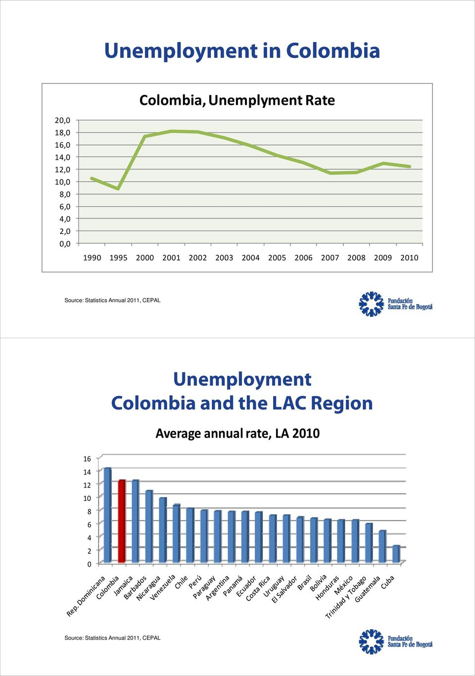2009 2010 Source: Statistics Annual 2011, CEPAL Unemployment Colombia and the LAC