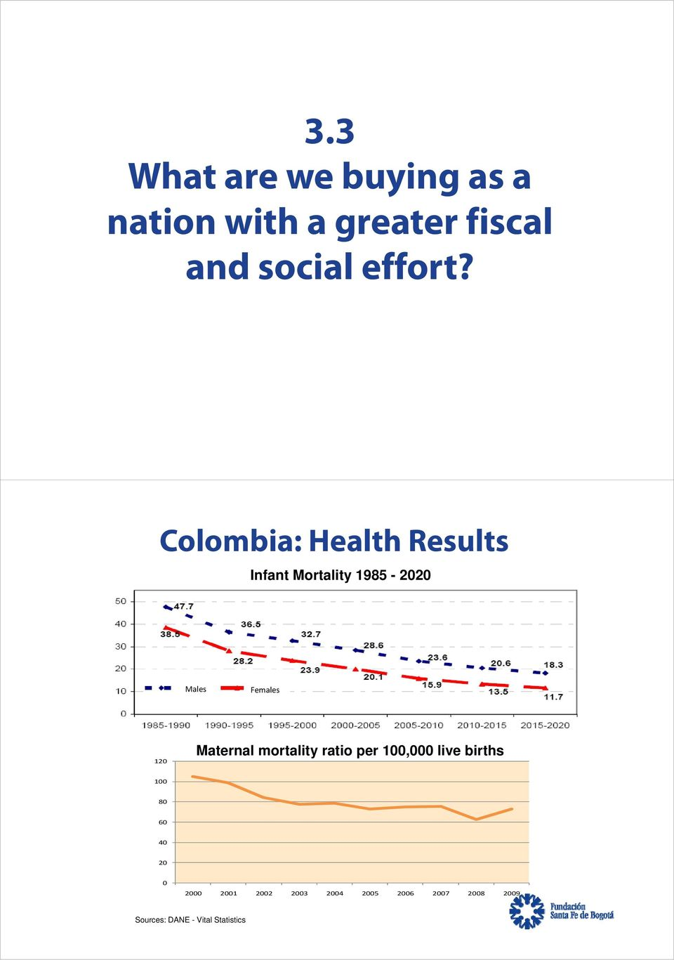 Colombia: Health Results Infant Mortality 1985-2020 Males Females 120