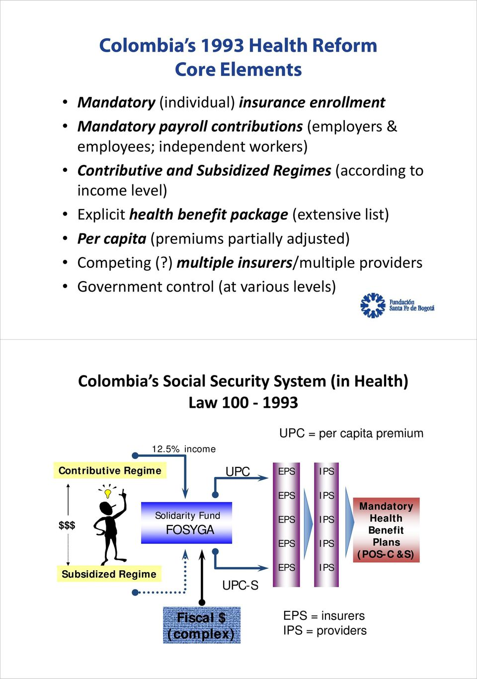 ) multiple insurers/multiple providers Government control l(t (at various levels) l Colombia s Social Security System (in Health) Law 100 1993 12.