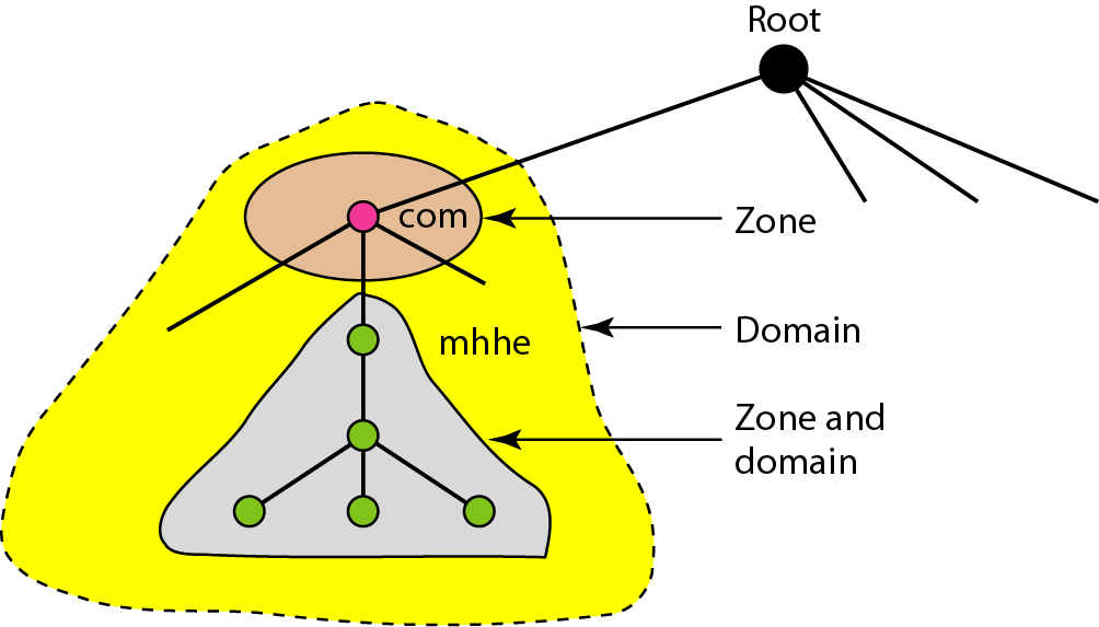 Hierarchy of Name Servers Zone Root Server Primary and Secondary Servers 17/56 We can define a zone as a contiguous part of the entire tree.
