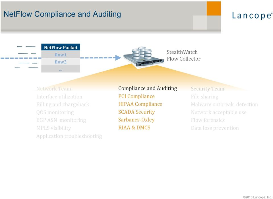 ASN monitoring MPLS visibility Application troubleshooting Compliance and Auditing PCI Compliance HIPAA