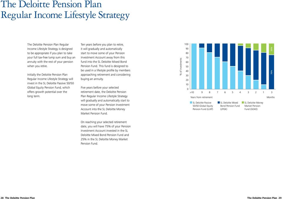 Initially the Deloitte Pension Plan Regular Income Lifestyle Strategy will invest in the SL Deloitte Passive 50/50 Global Equity Pension Fund, which offers growth potential over the long term.