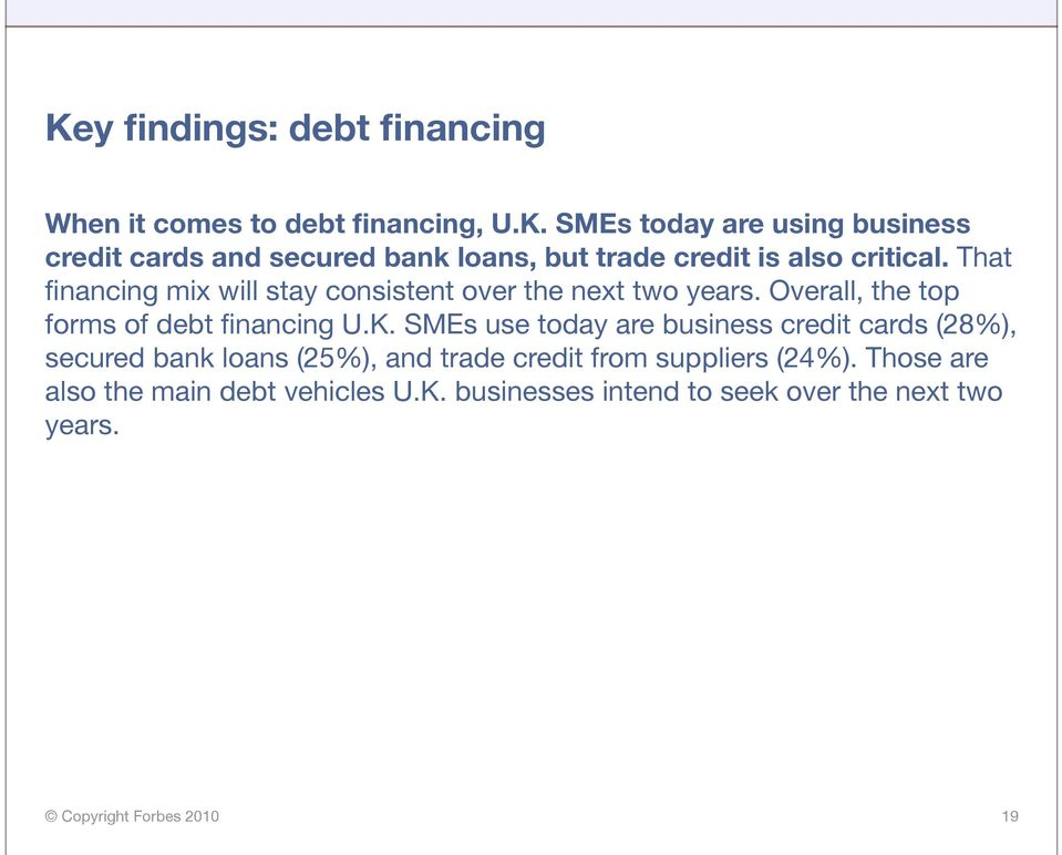 SMEs use today are business credit cards (28%), secured bank loans (25%), and trade credit from suppliers (24%).