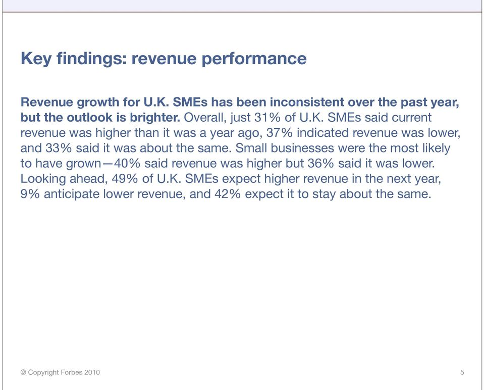 SMEs said current revenue was higher than it was a year ago, 37% indicated revenue was lower, and 33% said it was about the same.