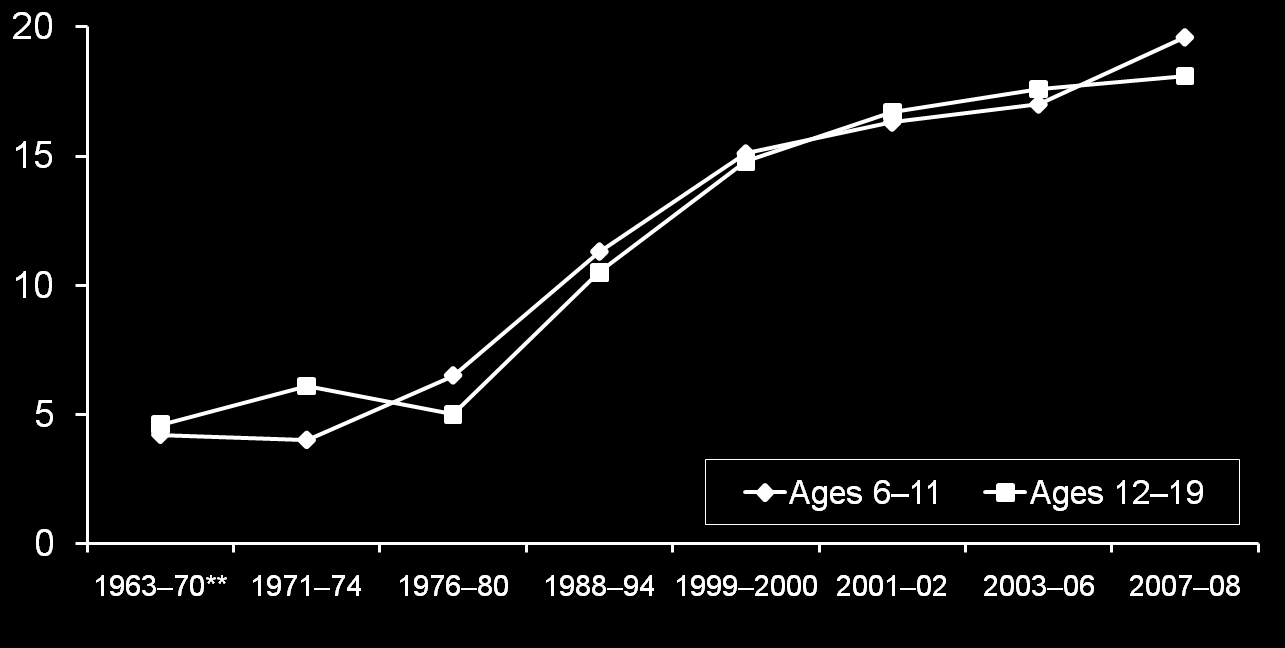 Percentage of U.S. Children and Adolescents Classified as Obese, 1963 2008 * 19.6 18.1 4.6 4.2 *>95th percentile for BMI by age and sex based on 2000 CDC BMI-for-age growth charts.