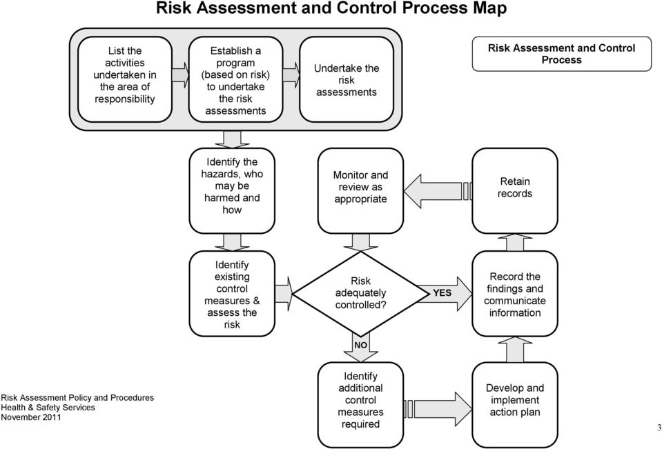 harmed and how Monitor and review as appropriate Retain records Identify existing control measures & assess the risk Risk adequately
