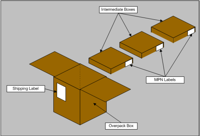 Packaging and Graphics Shipments from ON Semiconductor will follow the company s standard packaging process. The Overpack box may contain multiple Intermediate boxes of a single product.