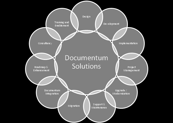 2 Why Capgemini? Capgemini has extensive skills and experience in EMC Documentum products and associated technologies.