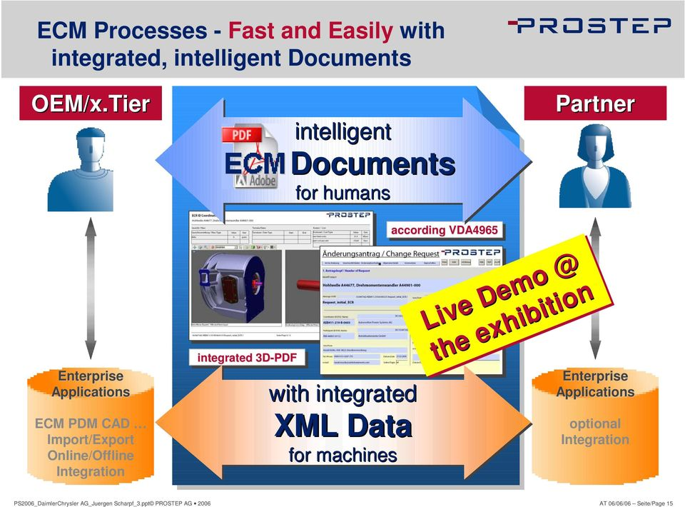 Online/Offline Integration integrated 3D-PDF with integrated XML Data for machines according VDA4965 Live