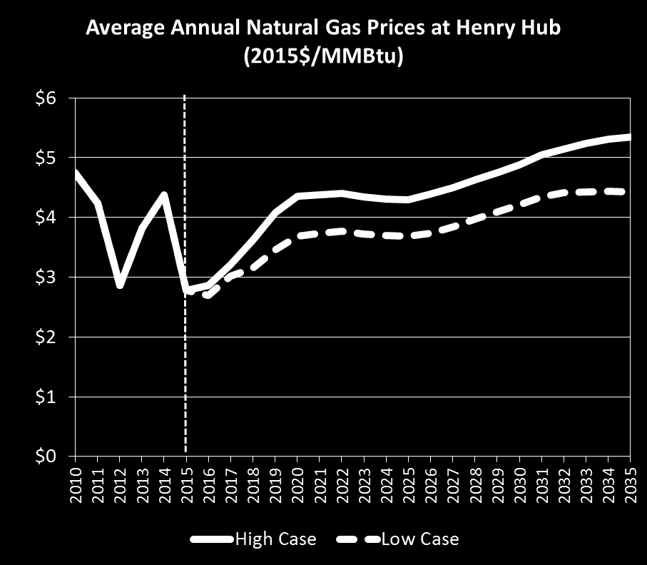 Projected Natural Gas Price Projected Henry Hub gas prices are likely to average between $3 and $5.5 per million British thermal unit (MMBtu) in the longer term in the high case versus $3 and $4.