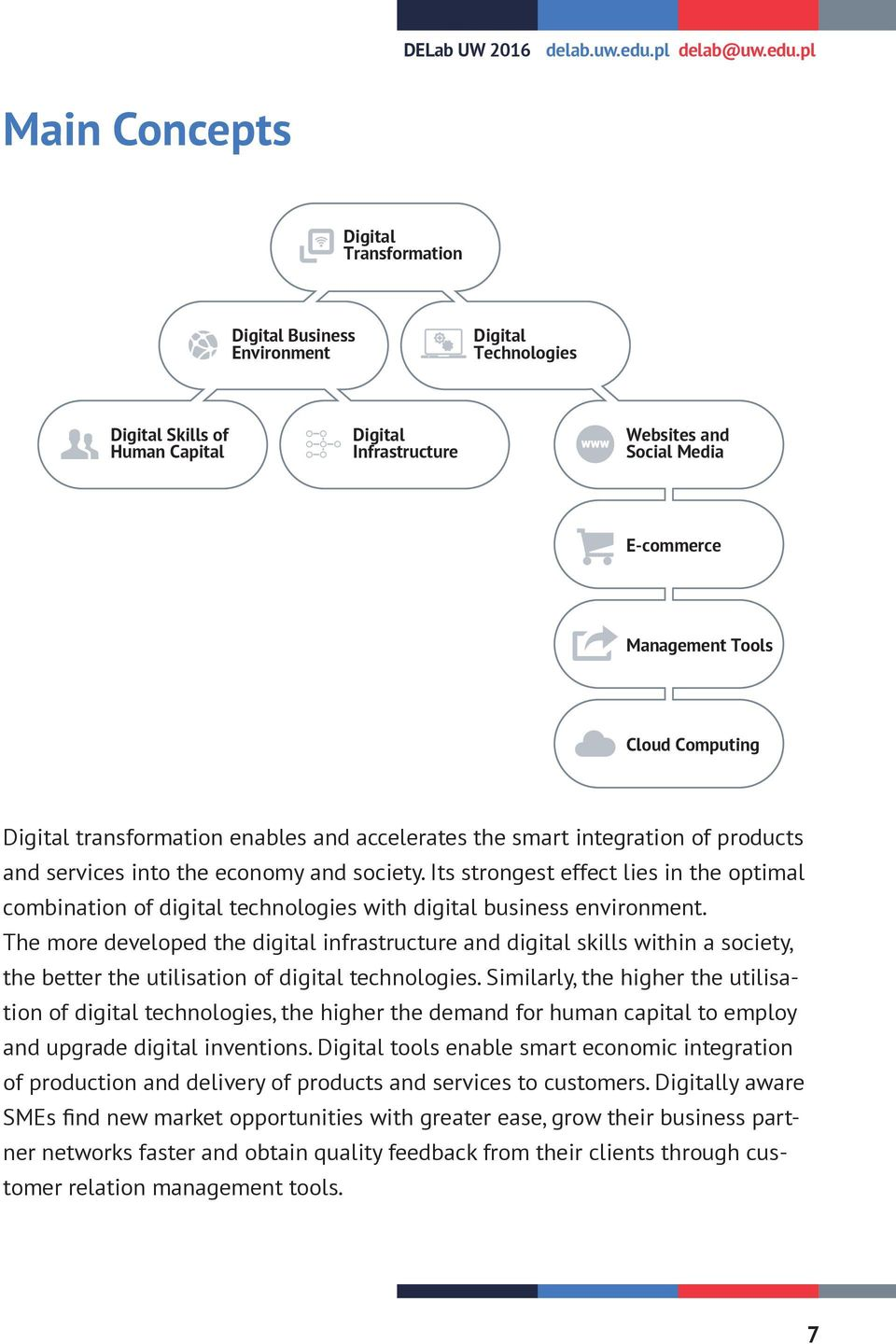 pl Main Concepts Digital Transformation Digital Business Environment Digital Technologies Digital Skills of Human Capital Digital Infrastructure Websites and Social Media E-commerce Management Tools