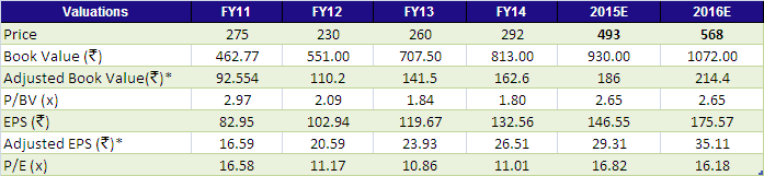 Financials and Valuations Axis Bank is trading at 2.18x FY2015E Book Value a significant discount to its peers like HDFC Bank.