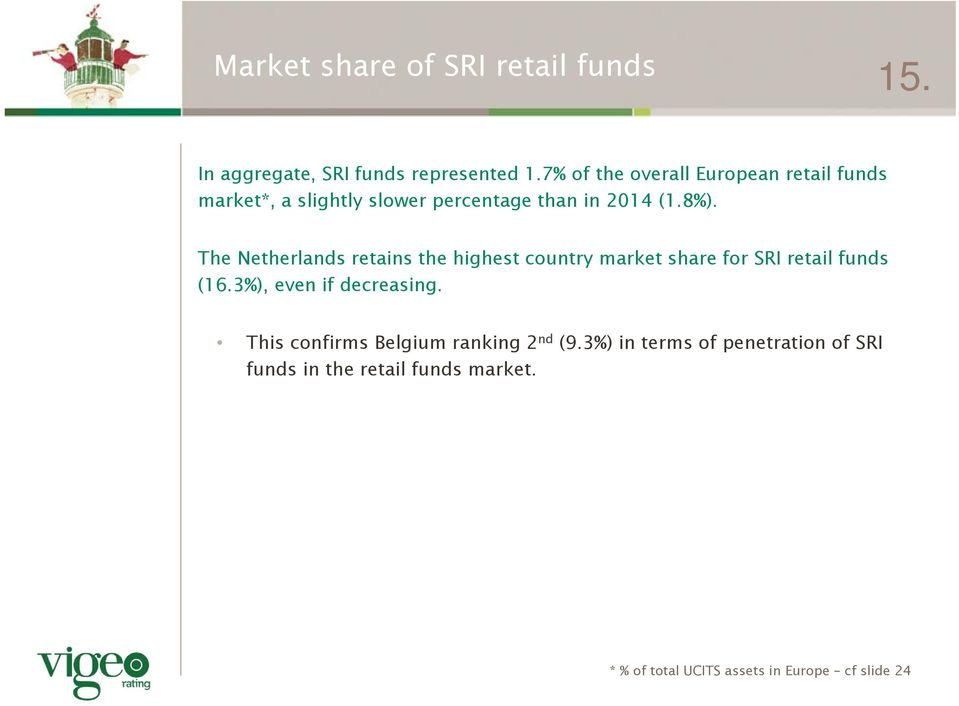 The Netherlands retains the highest country market share for SRI retail funds (16.3%), even if decreasing.