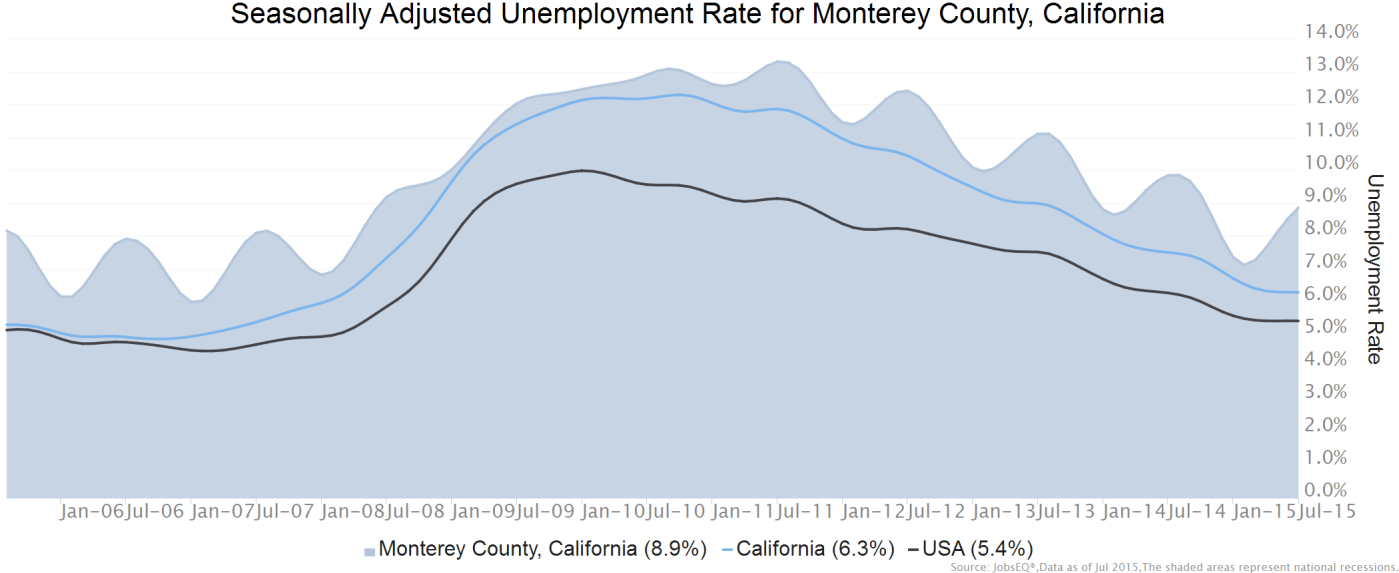 Employment Trends As of 2015Q2, total employment for Monterey County, was 181,311 (based on a four-quarter moving average). Over the year ending 2015Q2, employment increased 0.7% in the region.