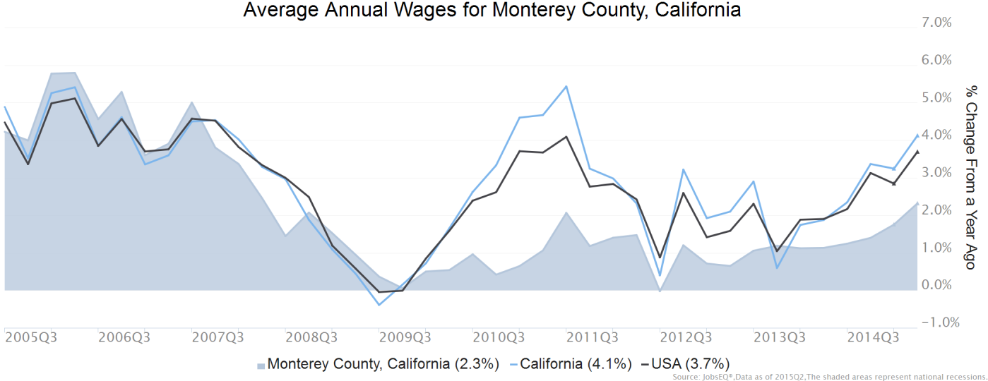 Wage Trends The average worker in Monterey County, earned annual wages of $43,028 as of 2015Q2. Average annual wages per worker increased 2.3% in the region during the preceding four quarters.