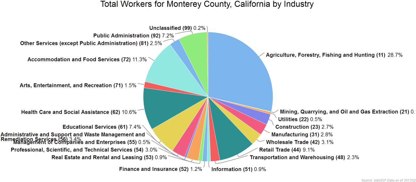 Industry Snapshot The largest sector in Monterey County, is Agriculture, Forestry, Fishing and Hunting, employing 52,047 workers.