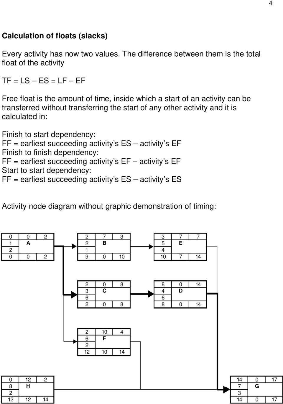 start of any other activity and it is calculated in: Finish to start dependency: FF = earliest succeeding activity s ES activity s EF Finish to finish dependency: FF = earliest succeeding