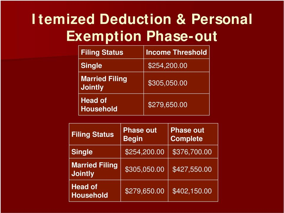 00 Filing Status Phase out Begin Phase out Complete Single $254,200.00 $376,700.