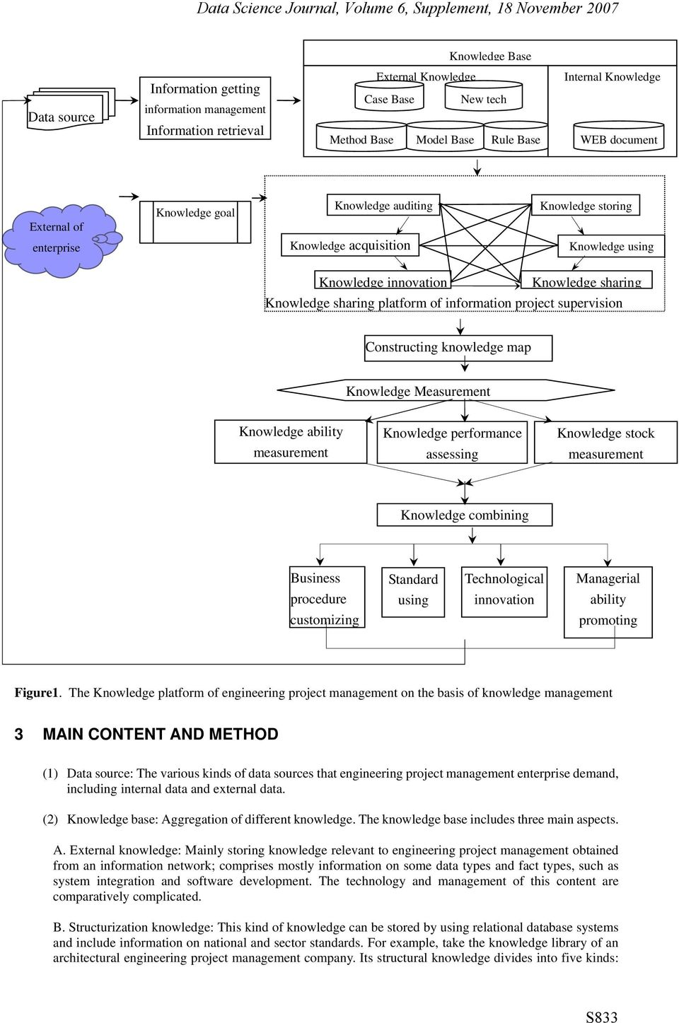 project supervision Constructing knowledge map Knowledge Measurement Knowledge ability measurement Knowledge performance assessing Knowledge stock measurement Knowledge combining Business procedure