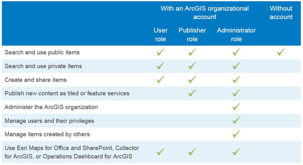 Portal for ArcGIS: Users and Roles Use Esri Maps