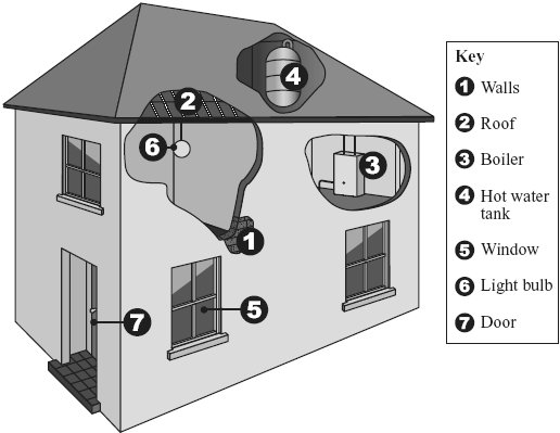 Q6. The drawing shows parts of a house where it is possible to reduce the amount of energy lost.