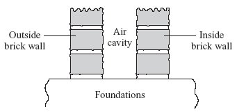 (b) The diagram shows a section through the walls of a house built in 1930. Explain how the air cavity between the two walls reduces the heat transfer from the house.