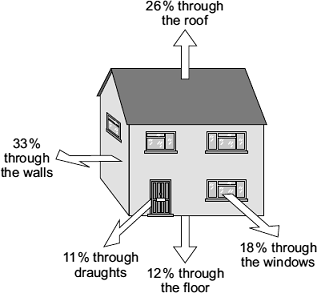 Core Science Keeping Buildings Warm Name Homework Redhill School Q1. The diagram shows where heat is lost from a house that is not insulated. (a) (i) Through which part of the house is most heat lost?