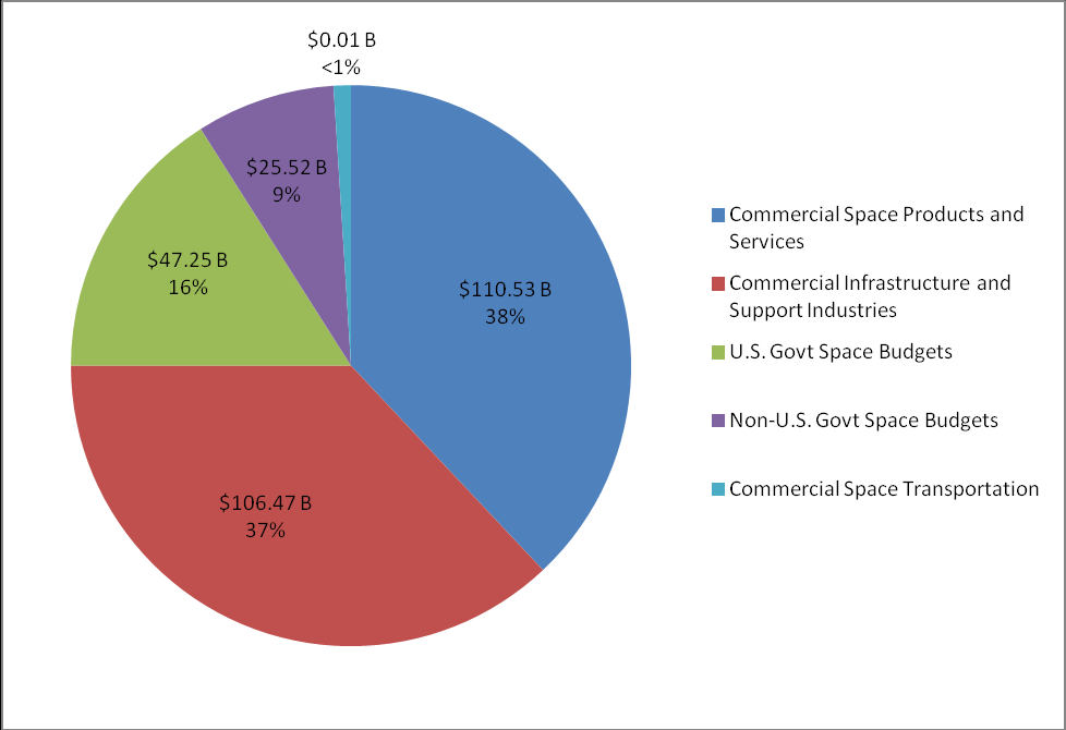 Global Space Market Overall market worth US$ 289.77 billion in 2011 Single-year expansion of 12.2% from the 2010 total of US$ 258.