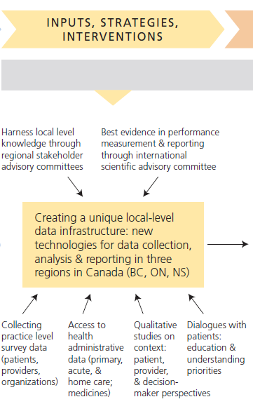 How we get there Practice surveys Case studies Deliberative dialogues Linkage to health