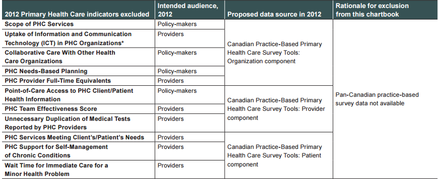 Our study fills an important knowledge gap CIHI Primary Health Care (PHC) Indicators