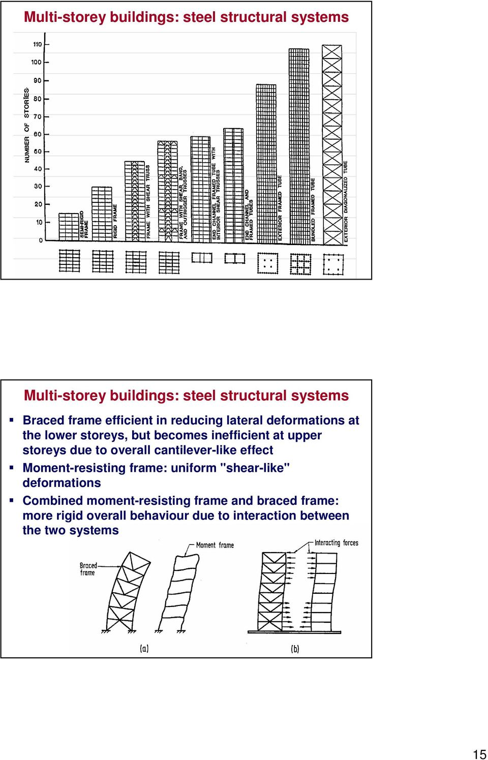 "storeys due to overall cantilever-like effect Moment-resisting frame: uniform ""shear-like"" deformations"