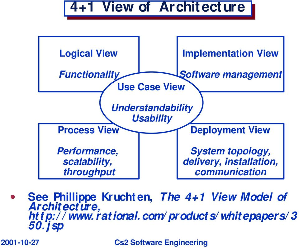 scalability, throughput System topology, delivery, installation, communication See