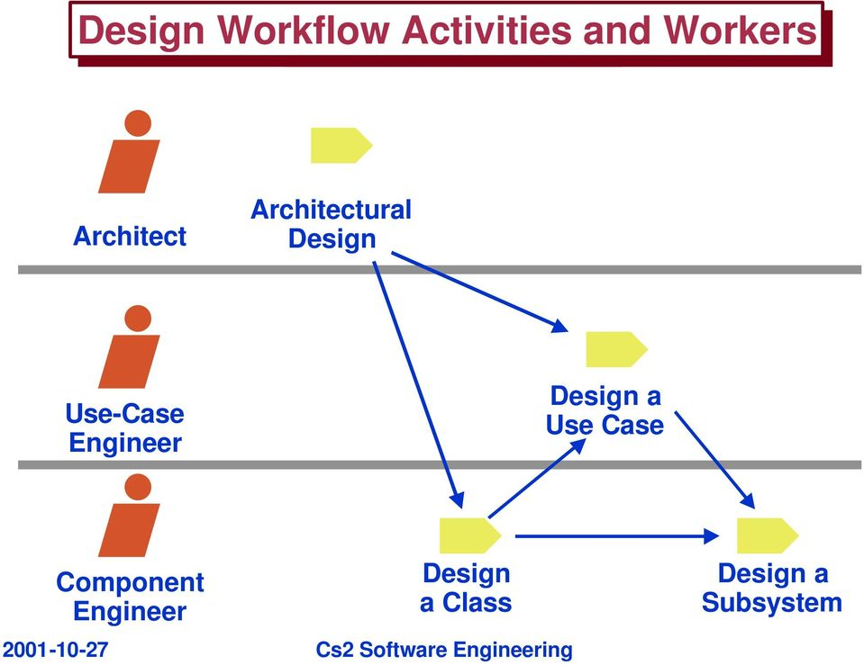Engineer Design a Use Case Component