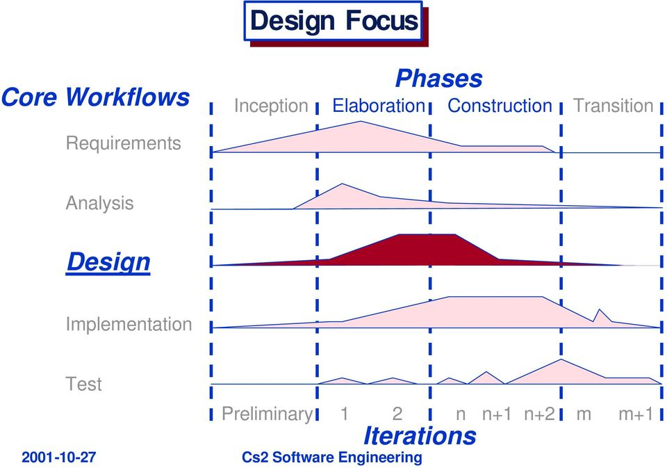 Transition Requirements Analysis Design