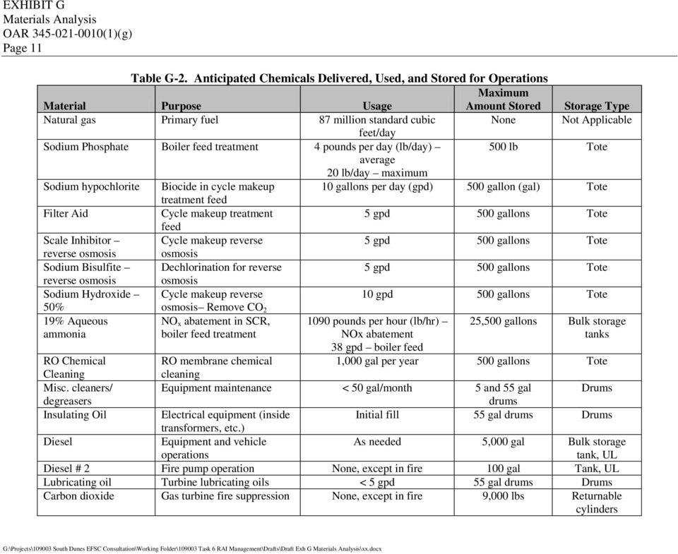Exhibit g materials analysis oar 1 g contents pdf for 10 cfr 20 appendix b table 2
