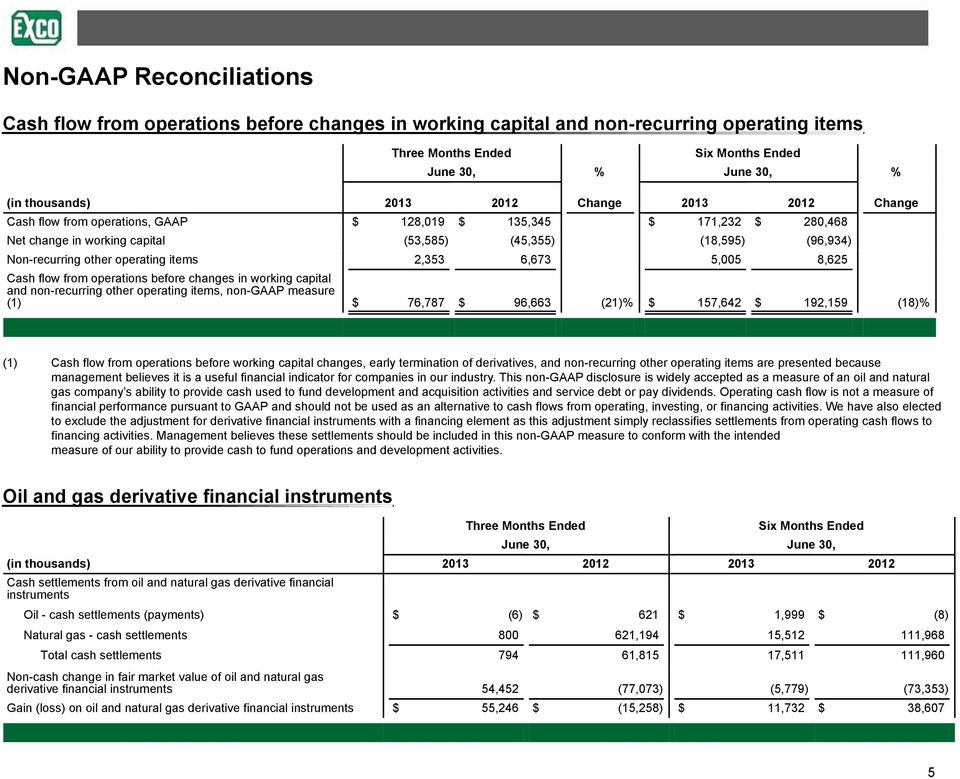 changes in working capital and non-recurring other operating items, non-gaap measure (1) $ 76,787 $ 96,663 (21)% $ 157,642 $ 192,159 (18)% (1) Cash flow from operations before working capital
