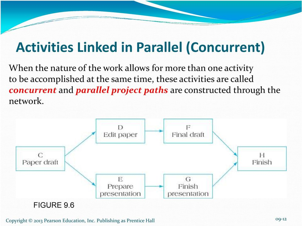 same time, these activities are called concurrent and parallel