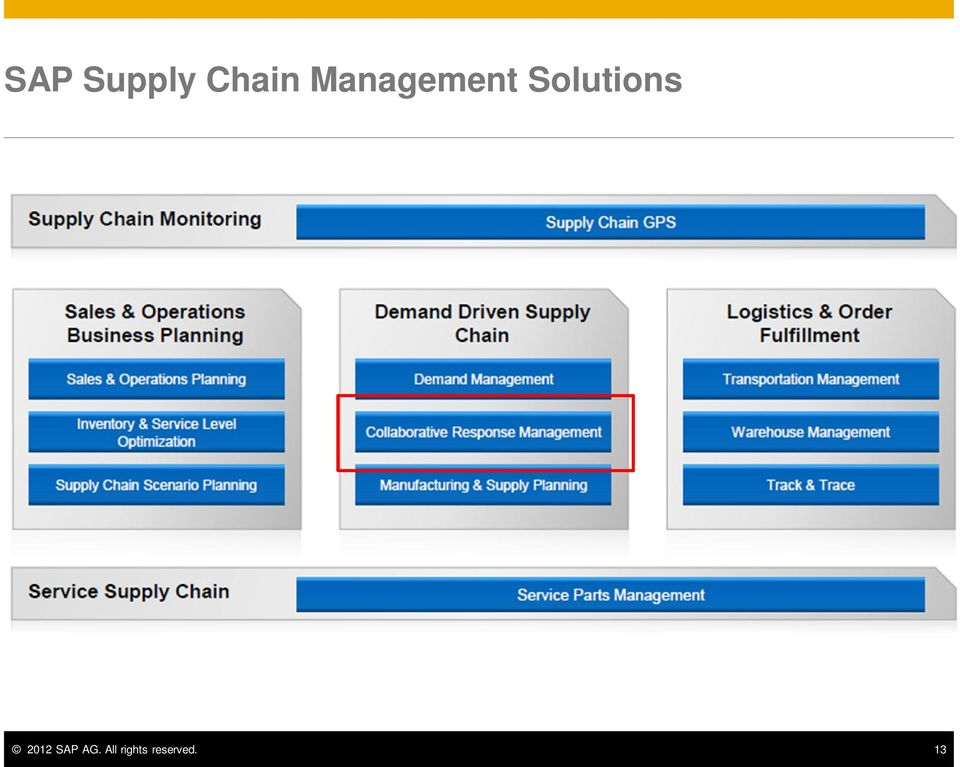 Images of Supply Chain Manager Salary - #rock-cafe