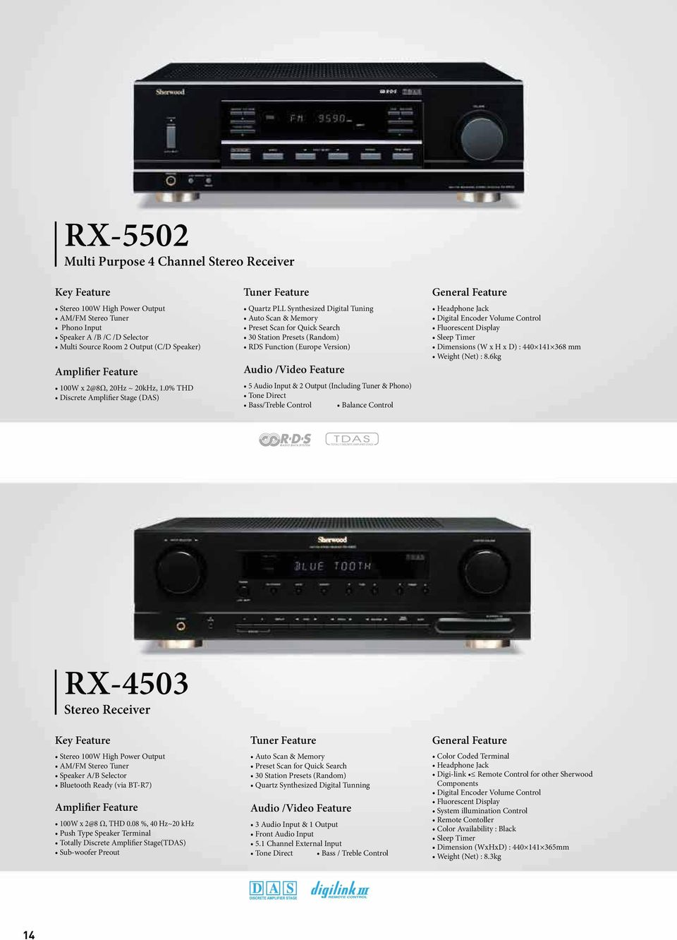 Output (Including Tuner & Phono) RX-4503 Stereo Receiver