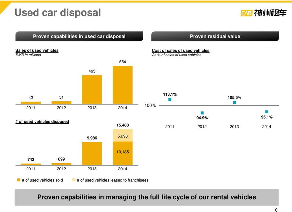5% 2011 2012 2013 2014 100% # of used vehicles disposed 15,483 2011 94.9% 2012 2013 95.