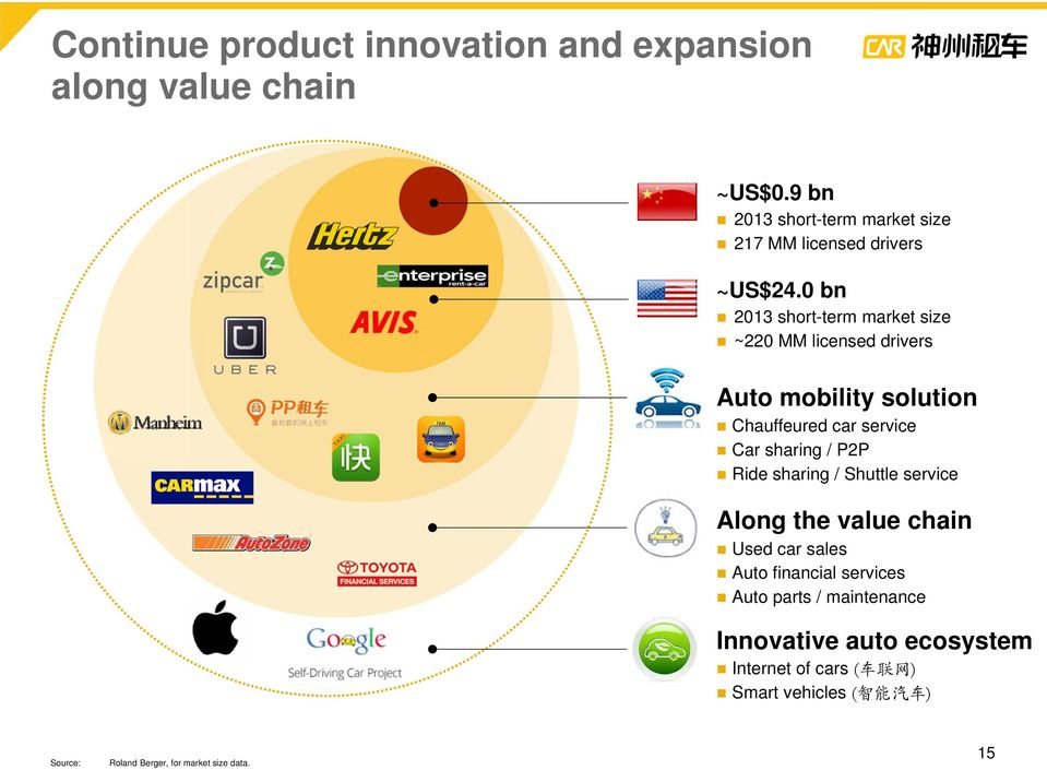 0 bn 2013 short-term market size ~220 MM licensed drivers Auto mobility solution Chauffeured car service Car sharing / P2P