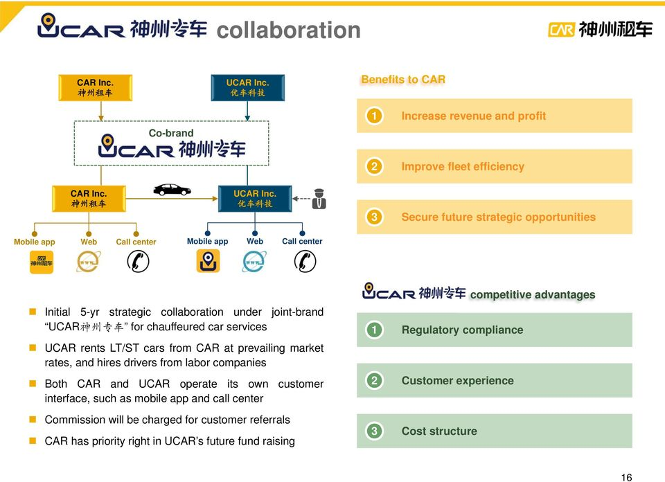 优车科技 3 Secure future strategic opportunities Mobile app Web Call center Mobile app Web Call center Initial 5-yr strategic collaboration under joint-brand UCAR 神州专车 for chauffeured