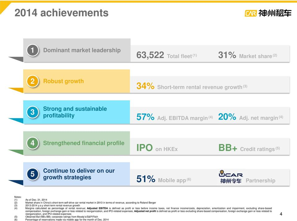 net margin (4) 4 Strengthened financial profile IPO on HKEx BB+ Credit ratings (5) 5 Continue to deliver on our growth strategies 51% Mobile app (6) Partnership Notes: (1) As of Dec.